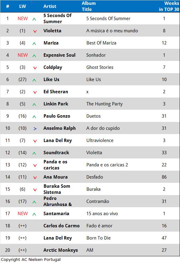Tablle Album Charts Juni