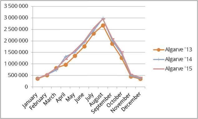 Entwicklung der Übernachtungszahlen an der Algarve 2013 - 2015 | Quelle: INE