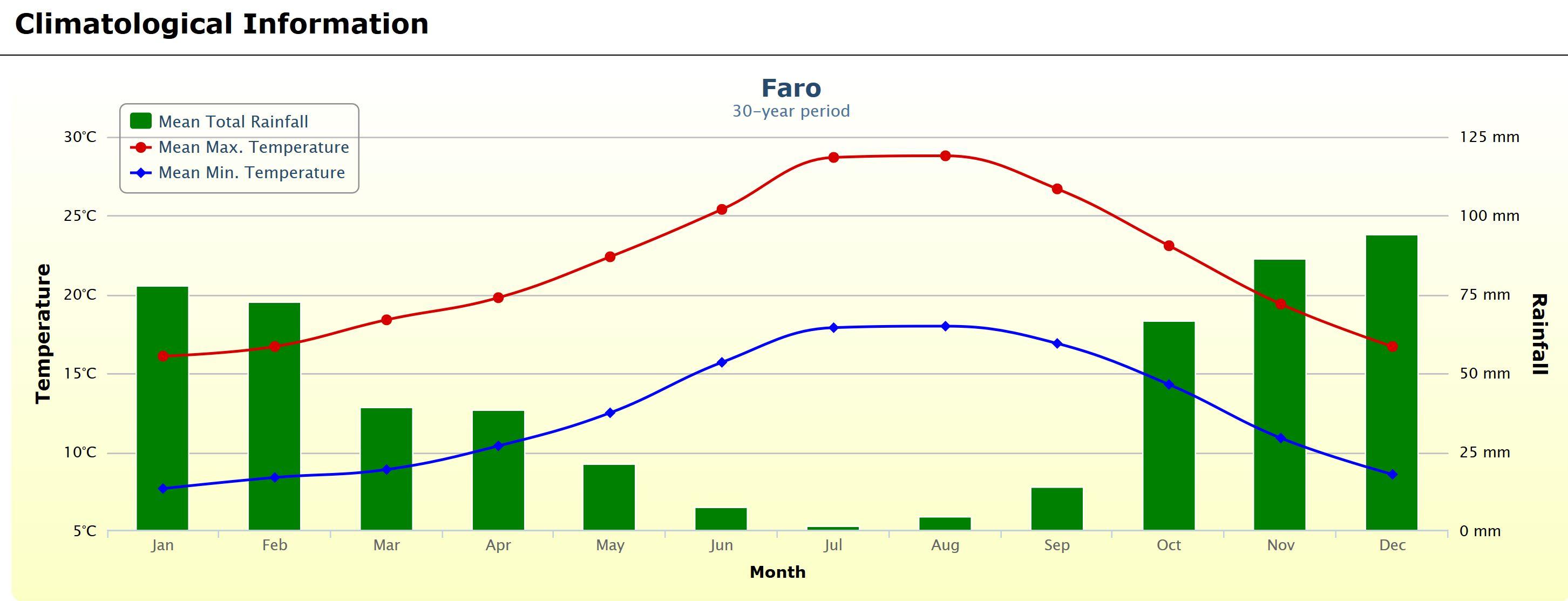 faro-klimadaten-30-jahre