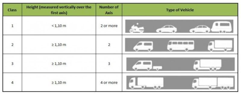 Maut-System in Portugal nach Fahrzeugklassen