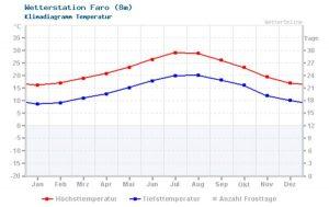 Reisewetter für die Algarve mit Klimadaten: Temperaturen