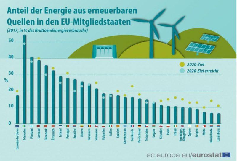 Erneuerbare Energie nimmt in der EU an Bedeutung zu