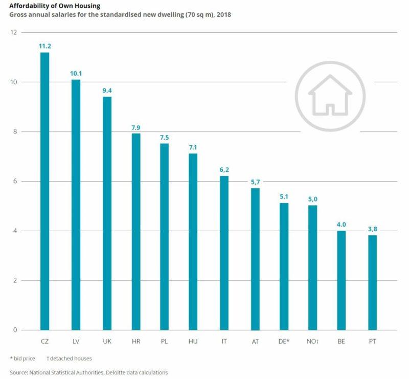 Wohnimmobilien in der EU unterschiedlich erschwinglich