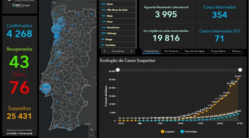 Covid-19: Algarve baut Netzwerk gegen Pandemie auf