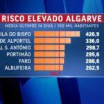 Covid-19: Acht Algarve-Gemeinden mit Ausgangssperren